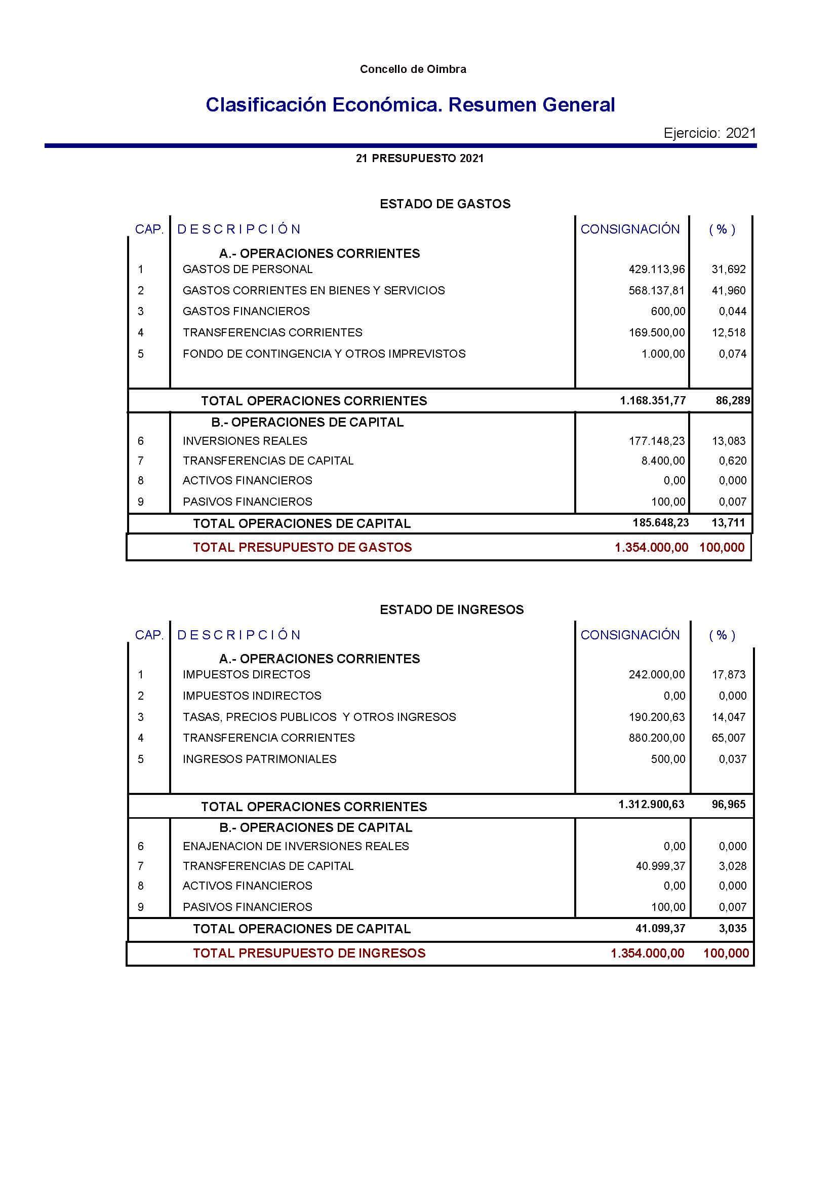 Orzamentos concello de oimbra 2021
